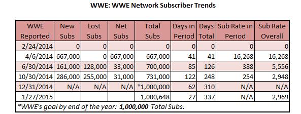 WWE Network Subscribers