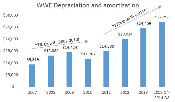 WWE OIBDA