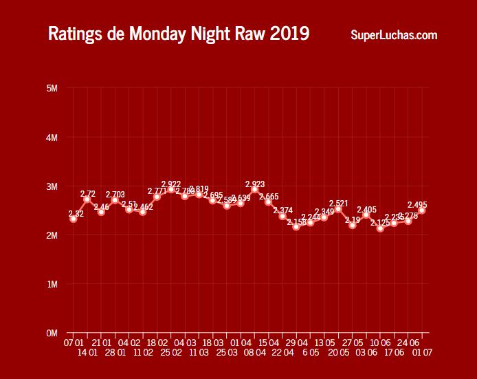 Paul Heyman se deja sentir en el rating de Monday Night Raw 11