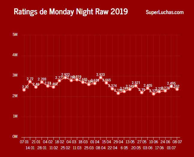 Rating-Raw-08-07-19