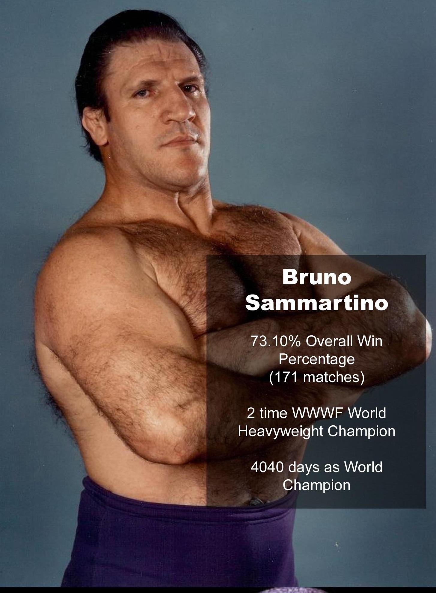 Estadísticamente, los mejores de la era moderna en WWE/WCW 11