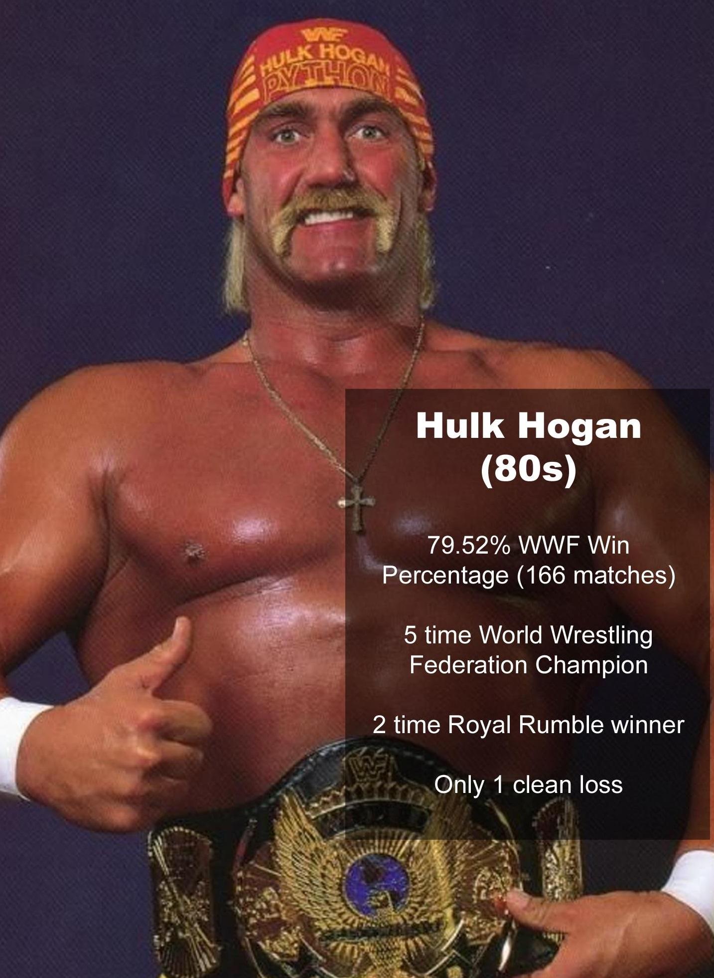 Estadísticamente, los mejores de la era moderna en WWE/WCW 6