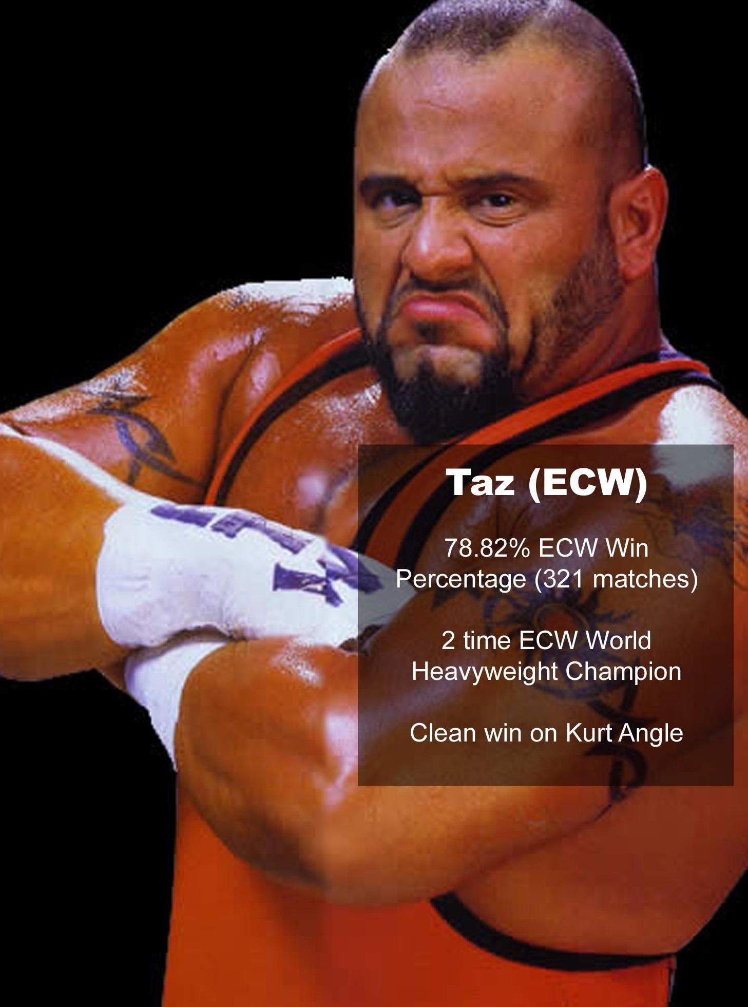 Estadísticamente, los mejores de la era moderna en WWE/WCW 13