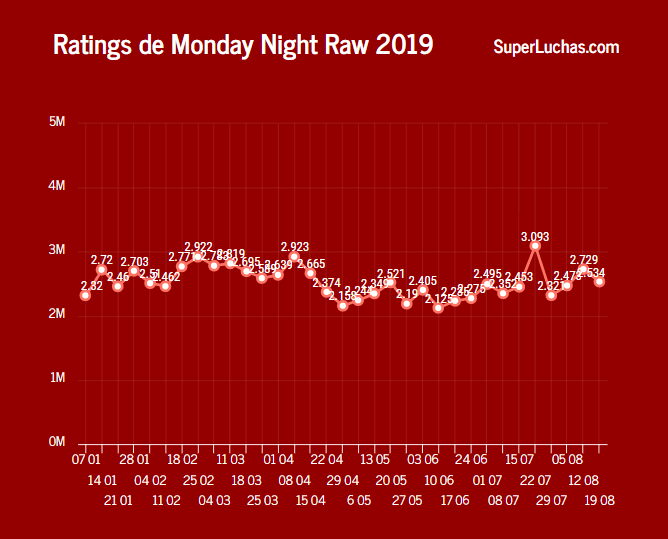 Rating WWE Raw 19 de agosto 2019