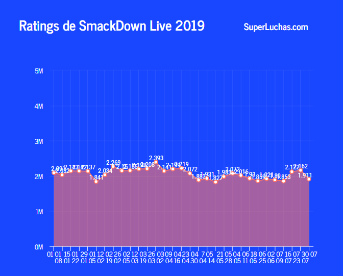El rating de SmackDown Live volvió a caer por debajo de los dos millones 2