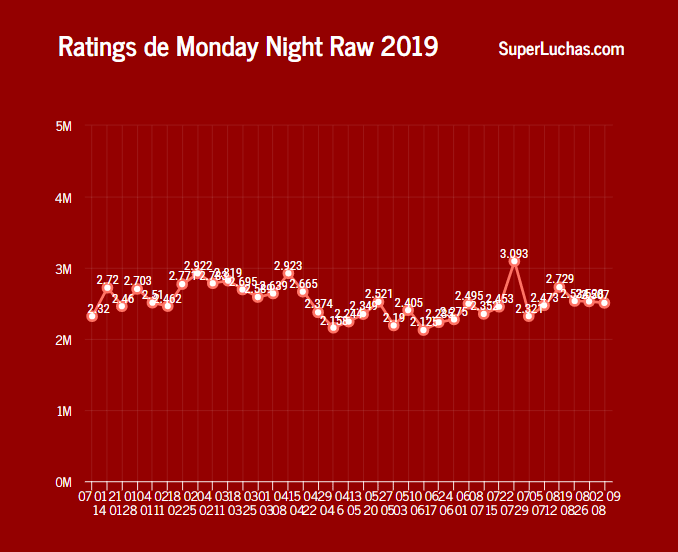Rating WWE Raw 2019