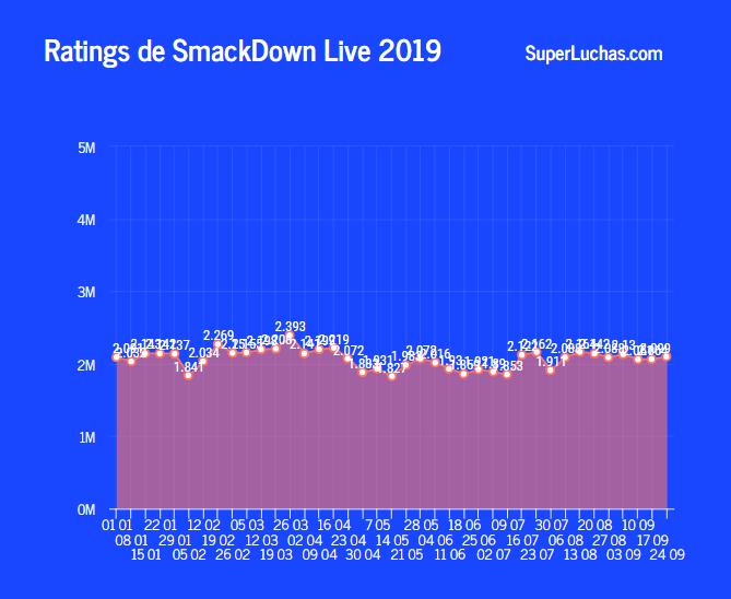 Ratings SmackDown 2019