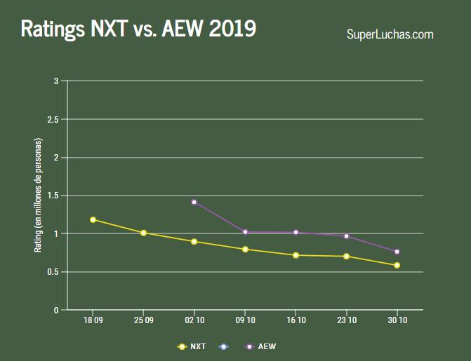 Rating AEW vs NXT 30 de octubre 2019