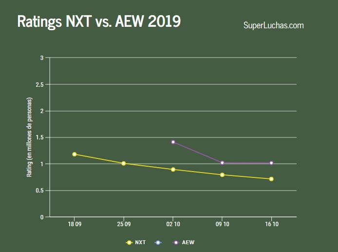 Rating NXT vs AEW semana 3