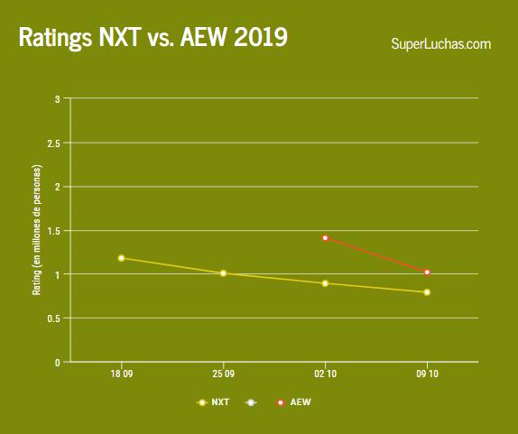 Rating NXT vs AEW semana 2