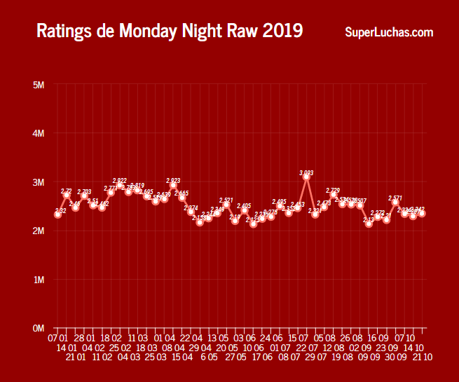 Rating Monday Night Raw 2019