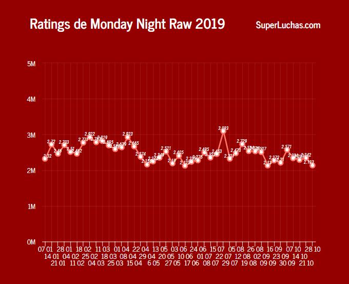 Rating Raw 28 de octubre 2019