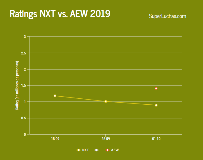 Ratings NXT vs AEW