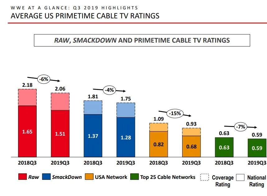 acciones en wwe caen - rating televisivo