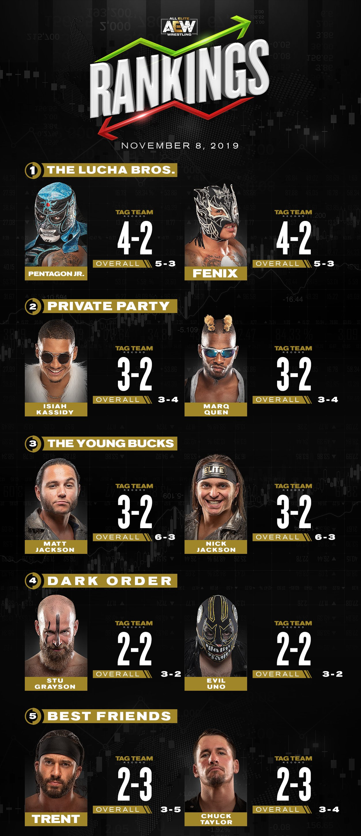 Ranking semanal de AEW
