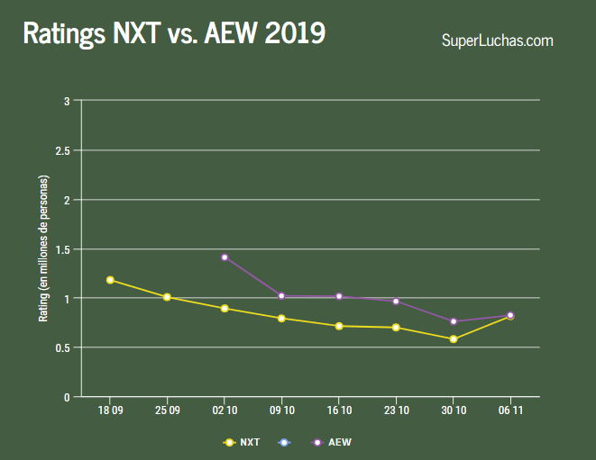 Rating AEW NXT 06 11 19