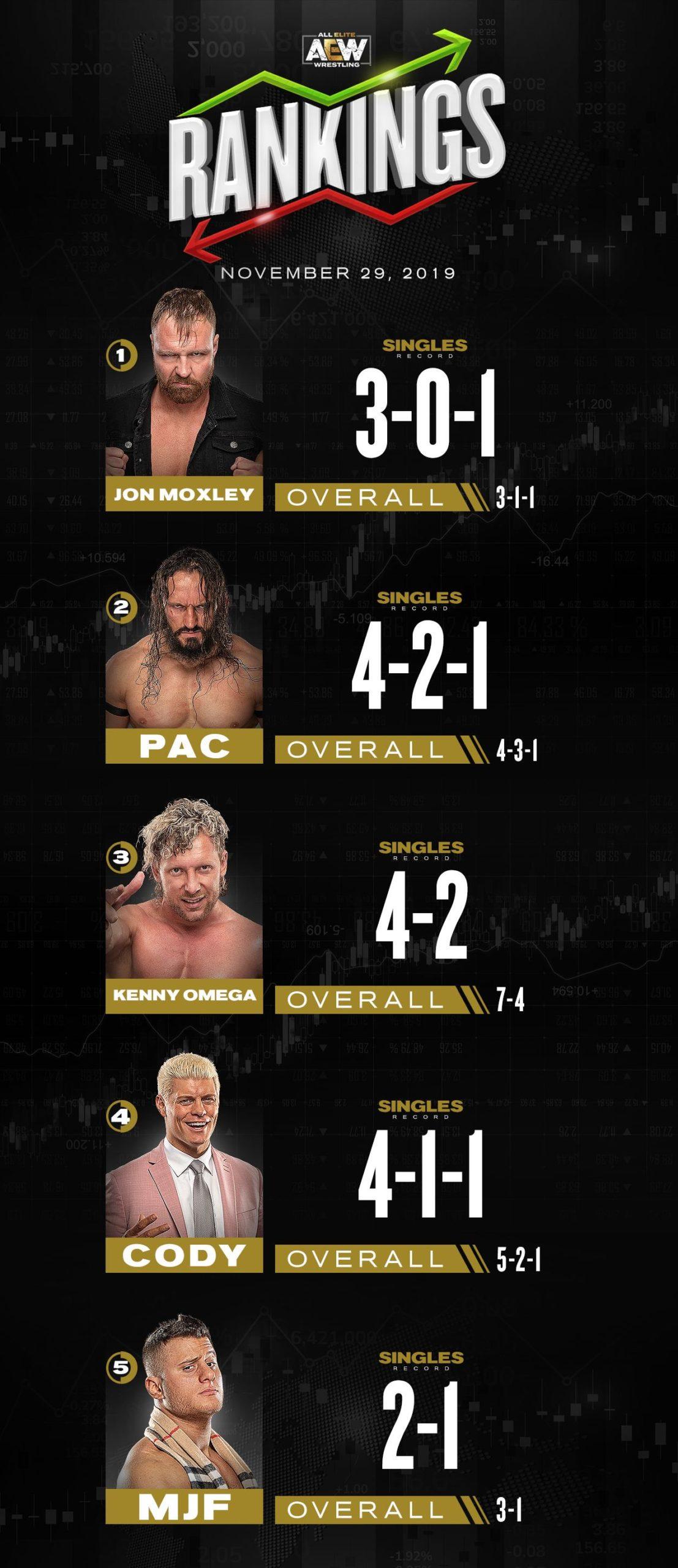 Ranking semanal de AEW al 29 de noviembre