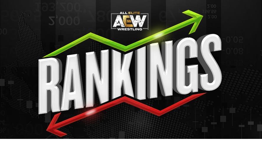 Ranking semanal de AEW consolida a Moxley en la cima 1