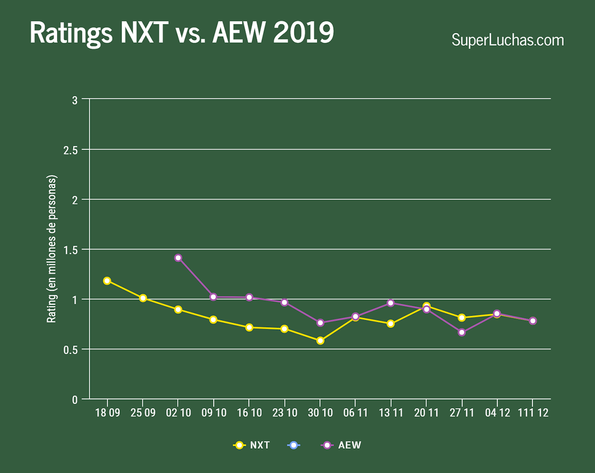 Rating NXT vs AEW 11 de diciembre 2019