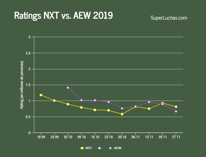 Rating NXT vs. AEW 27-11-19