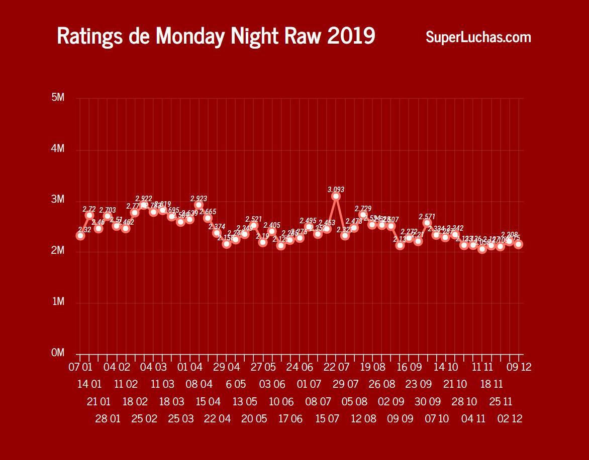 Rating WWE Raw 9 de diciembre 2019