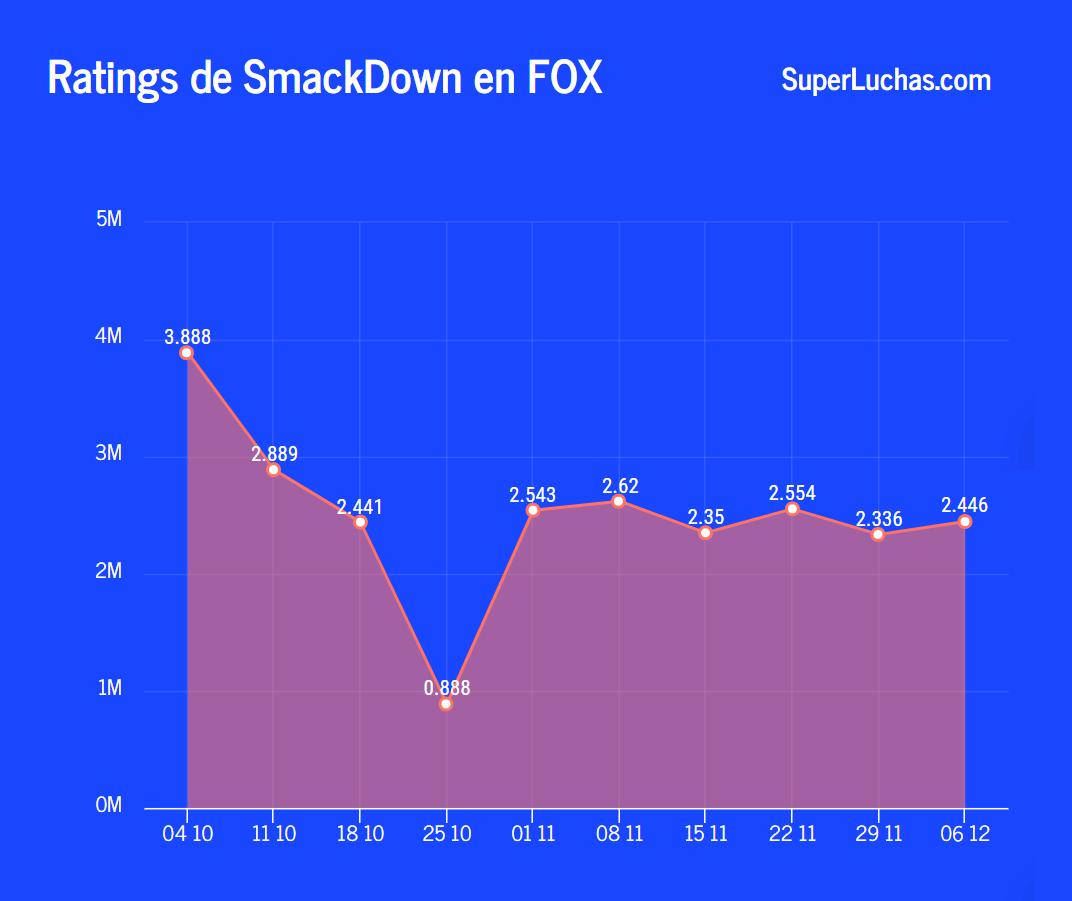 Rating SmackDown 6 de diciembre 2019