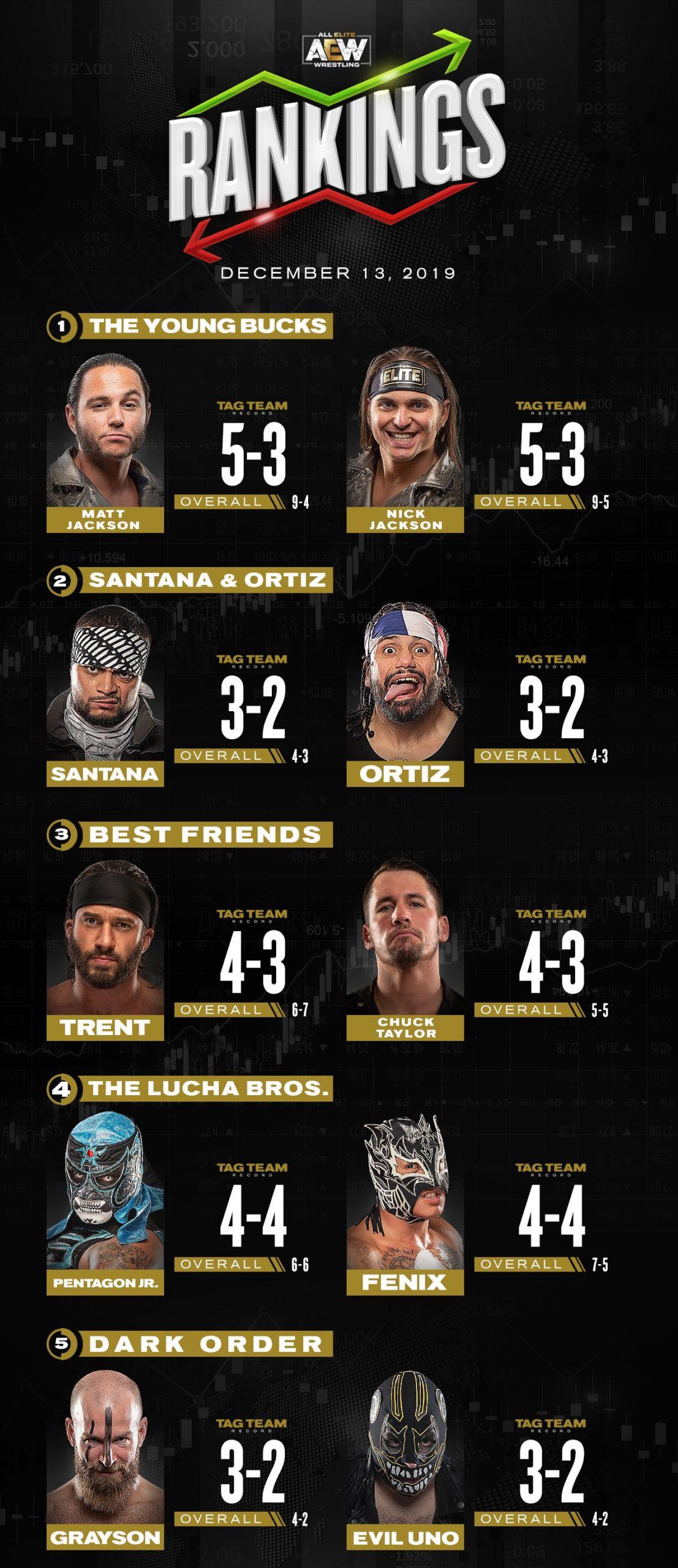 Ranking semanal de AEW consolida a Moxley en la cima 3