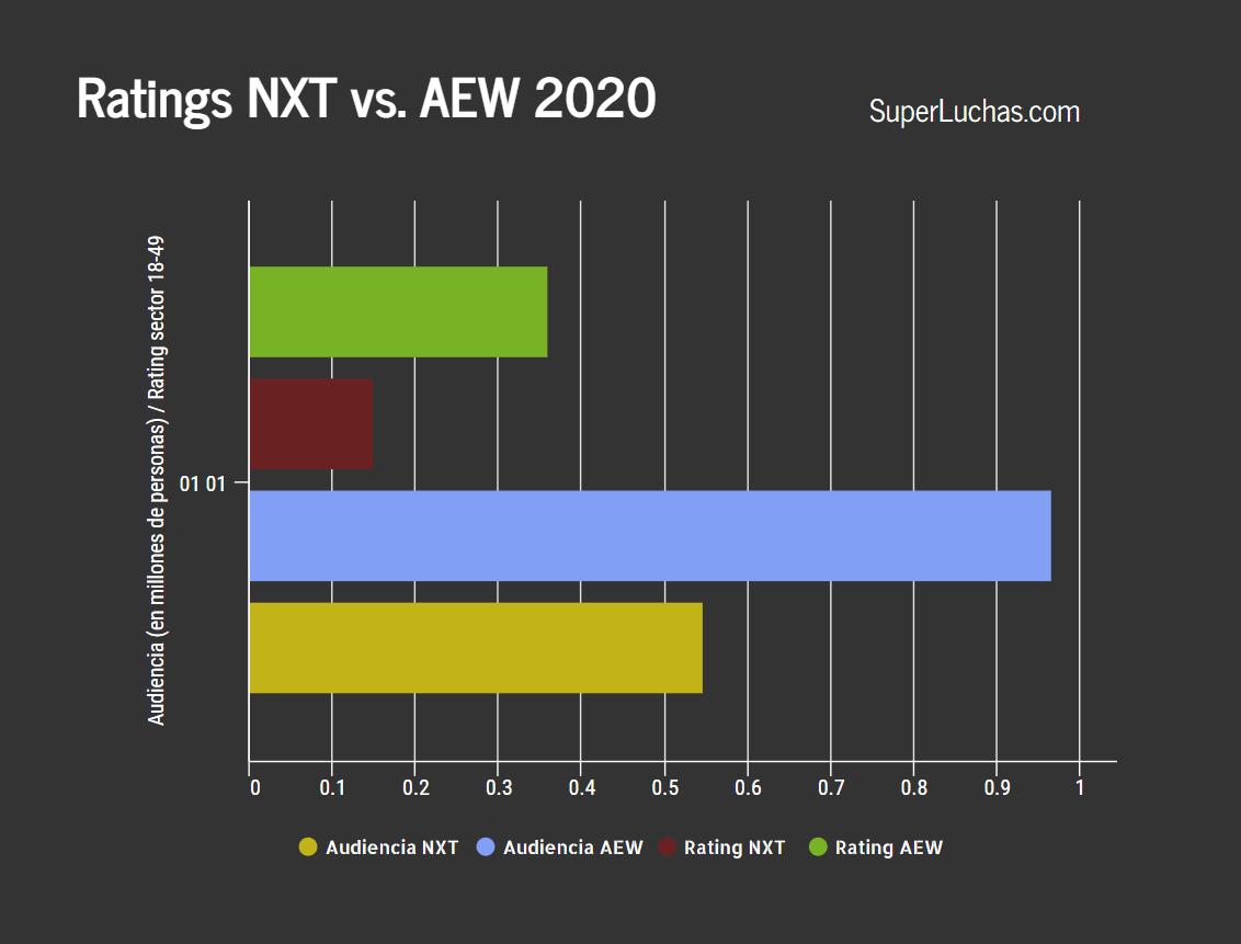 Rating AEW vs NXT 01 01 20