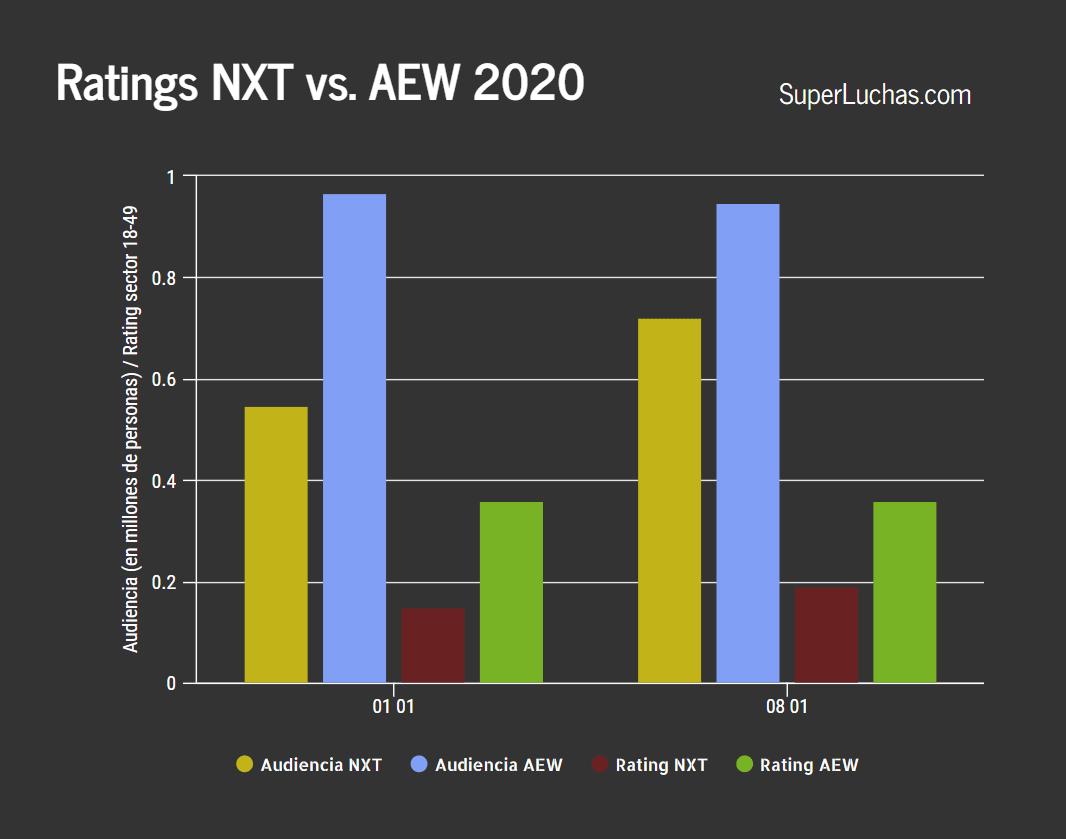 Ratings de AEW y NXT 8 de enero 2020