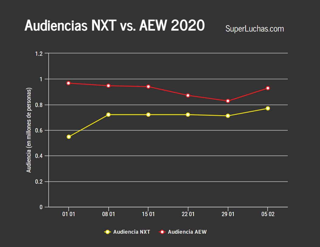 La audiencia de AEW y NXT subió en esta semana 1