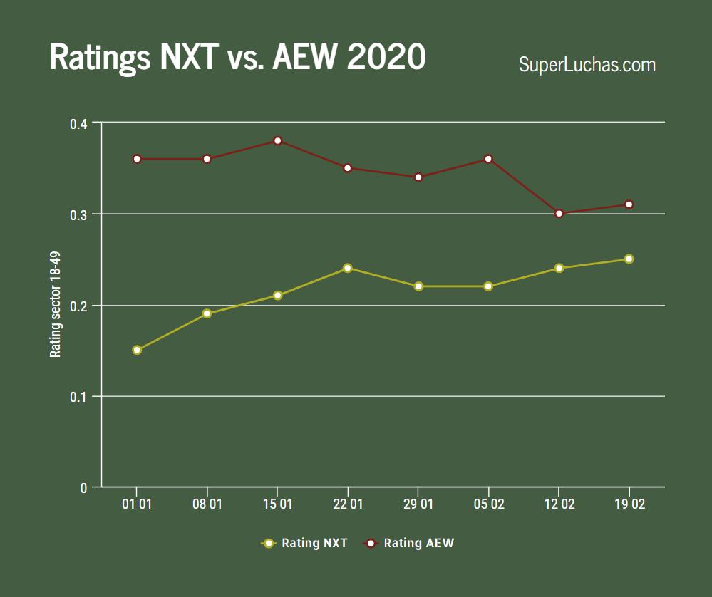 A pesar del debate, AEW y NXT incrementaron sus ratings esta semana 1