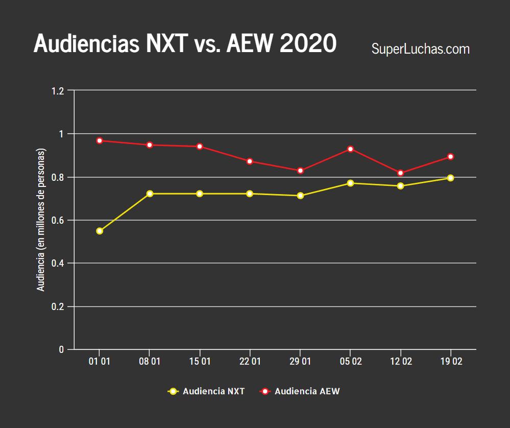 Los ratings de AEW y NXT