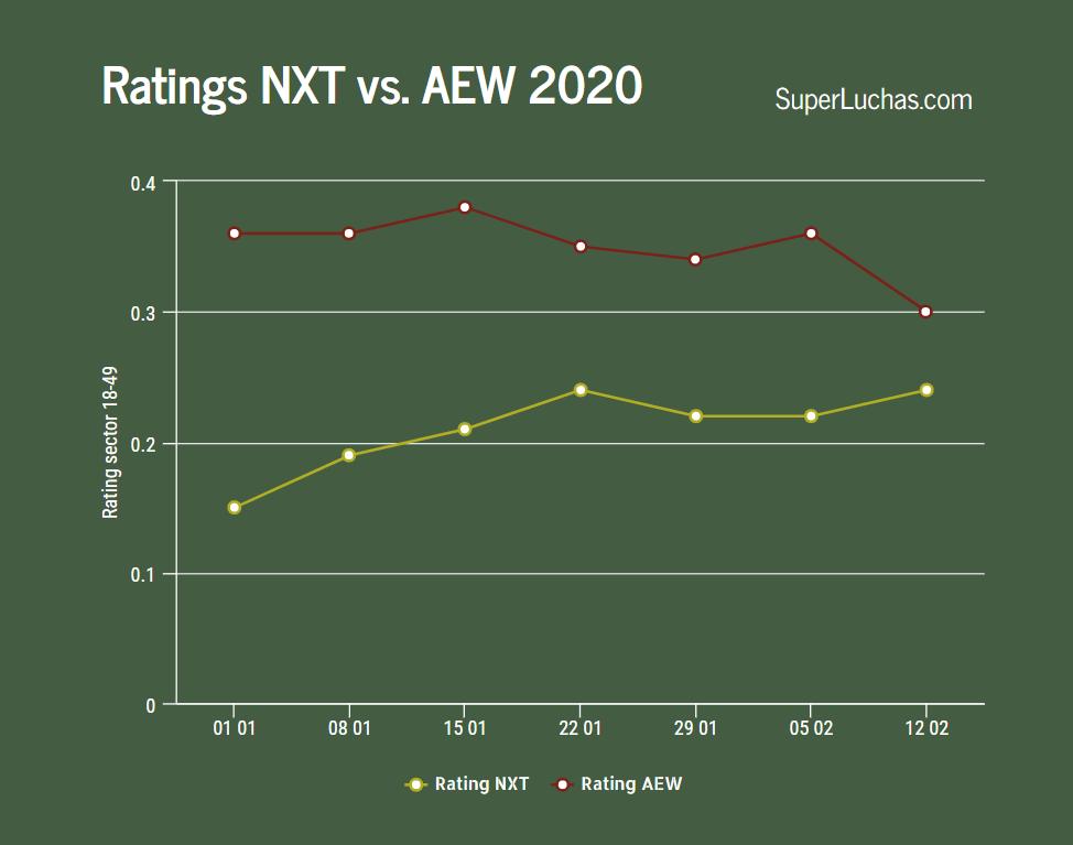Ratings de AEW y NXT de la semana 7 del 2020