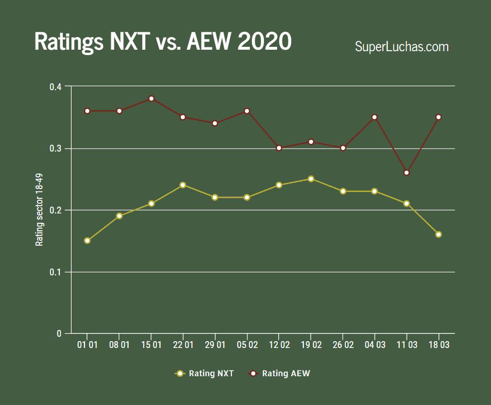 Ratings AEW y NXT 18 de marzo 2020