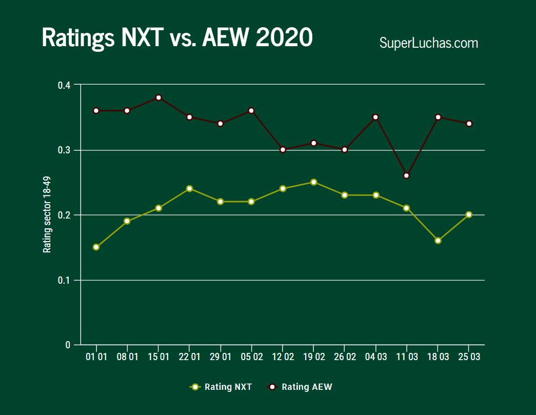 Ratings AEW NXT 25 de marzo 2020