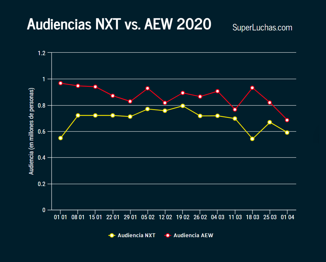 Ratings AEW y NXT 1 de abril 2020