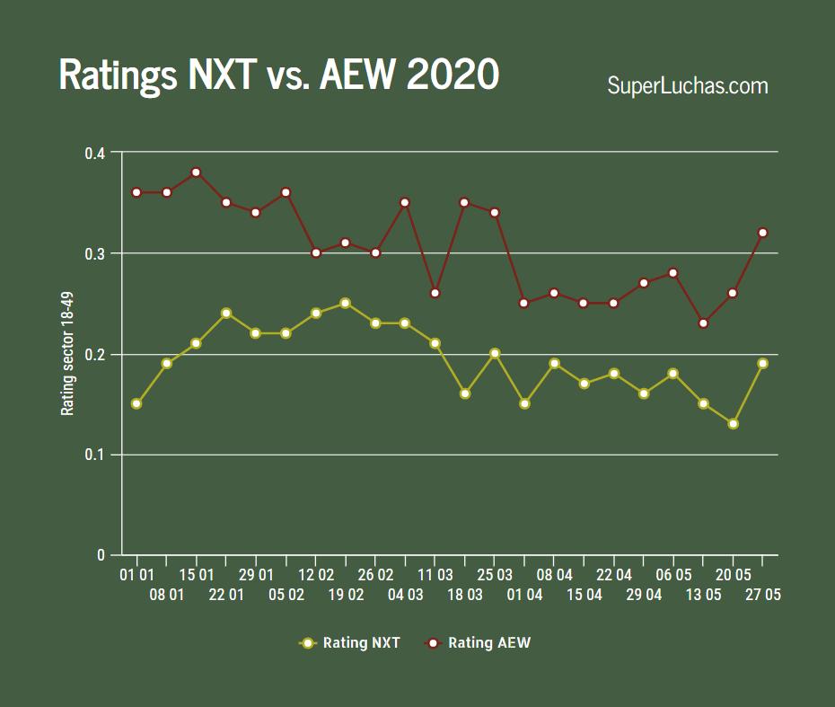 Ratings AEW y NXT 27 de mayo 2020