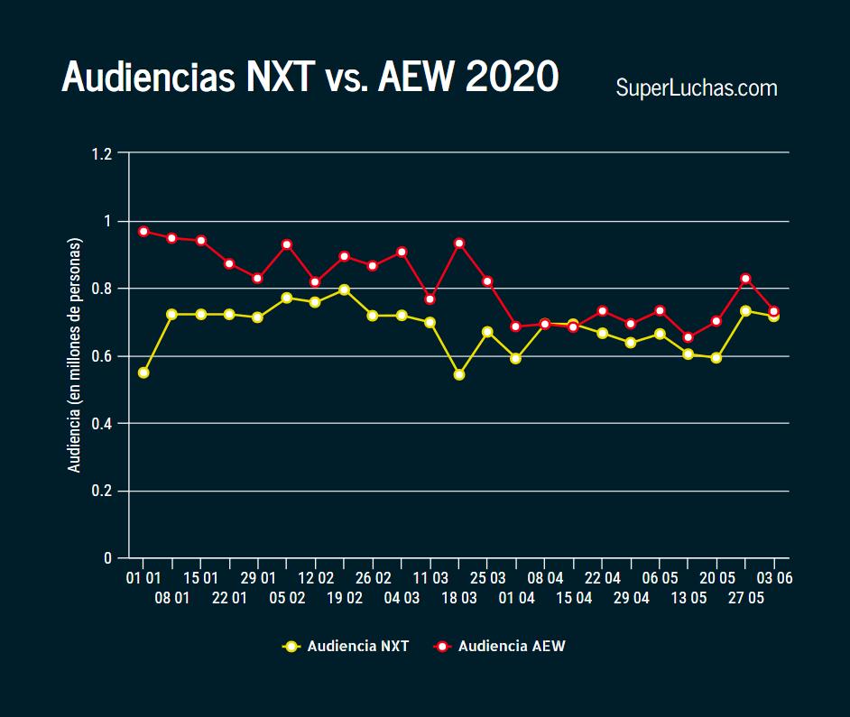 Ratings AEW y NXT 3 de junio 2020