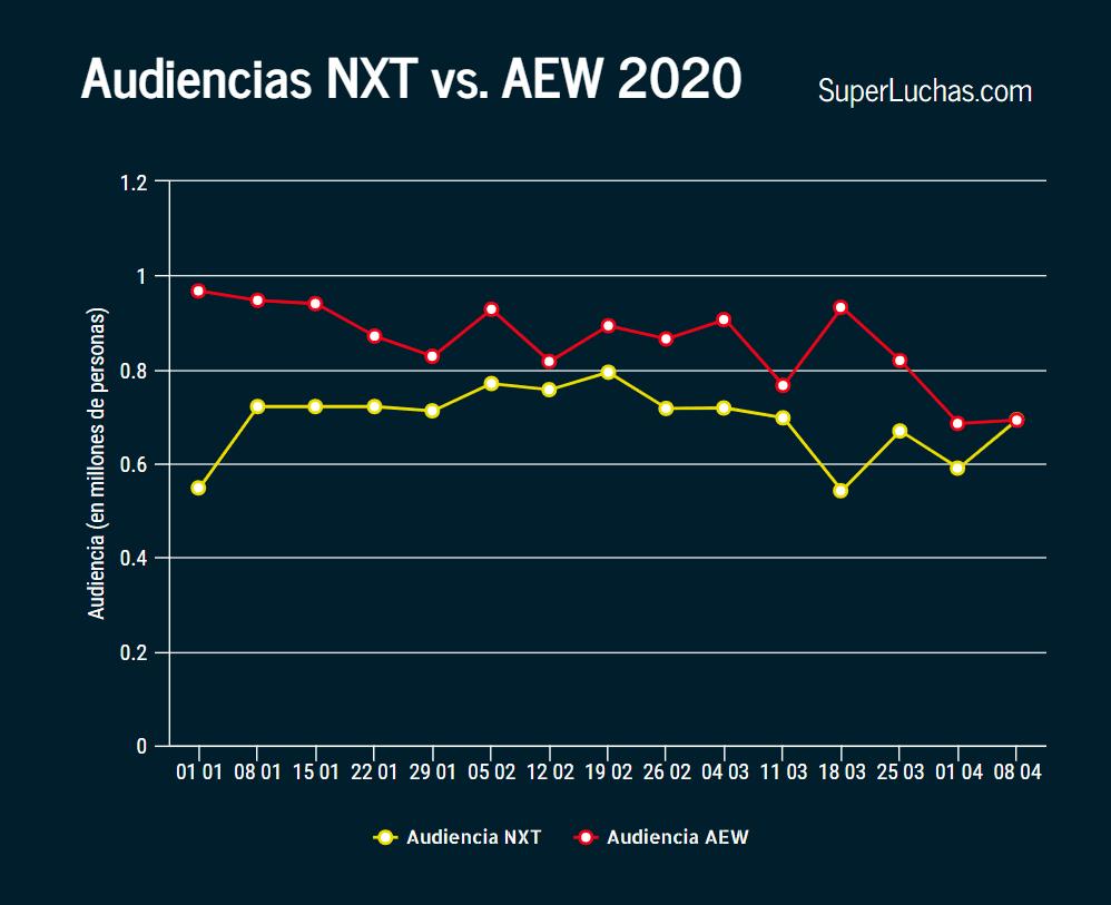 Ratings AEW y NXT 8 de abril 2020