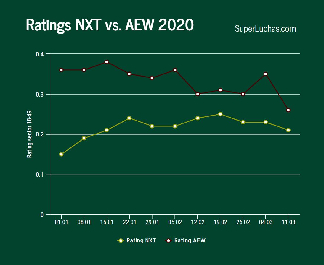 Ratings de AEW y NXT en la semana 11