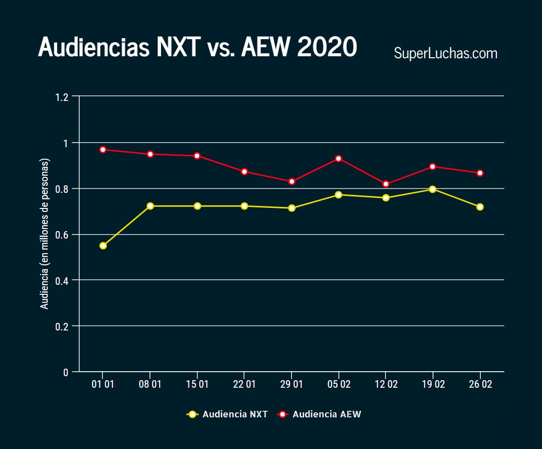 Ratings de AEW y NXT 26 de febrero 2020