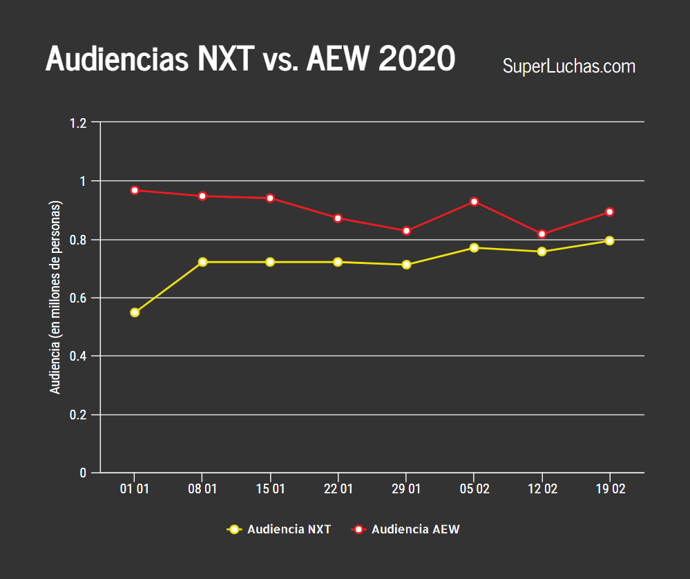 Los ratings de AEW y NXT
