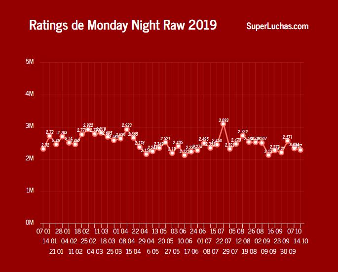 rating de WWE Raw