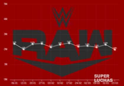 Rating Raw