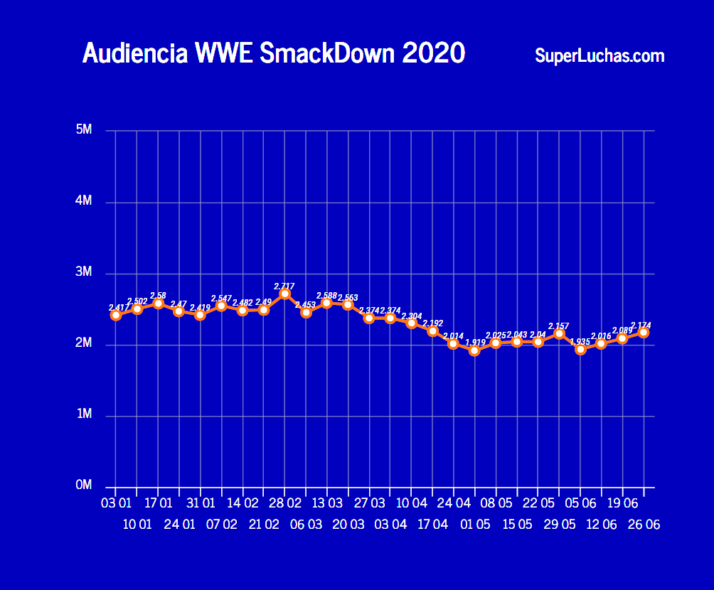 Rating SmackDown 26 de junio 2020
