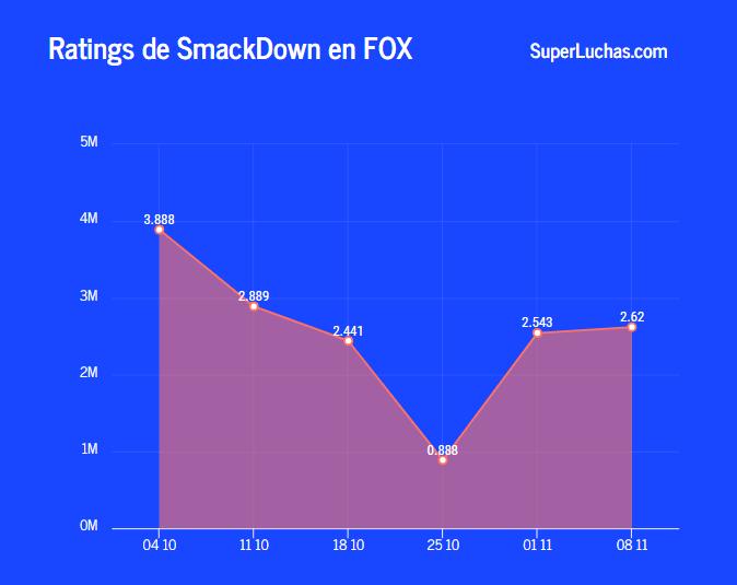 Rating SmackDown 8 de noviembre 2019