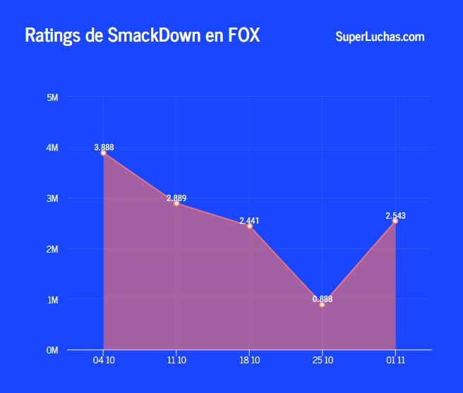 Rating SmackDown 1 de noviembre de 2019