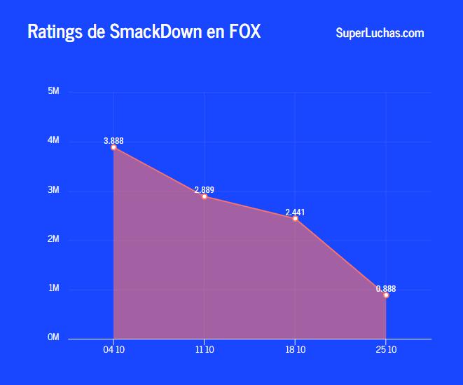 Rating de SmackDown 25 de octubre 2019