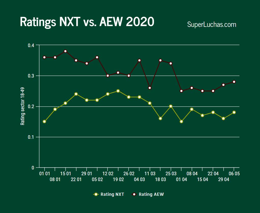 Ratings AEW y NXT 6 de mayo 2020