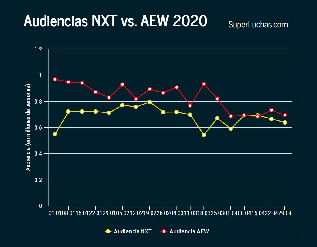 Ratings AEW y NXT 29 de abril 2020